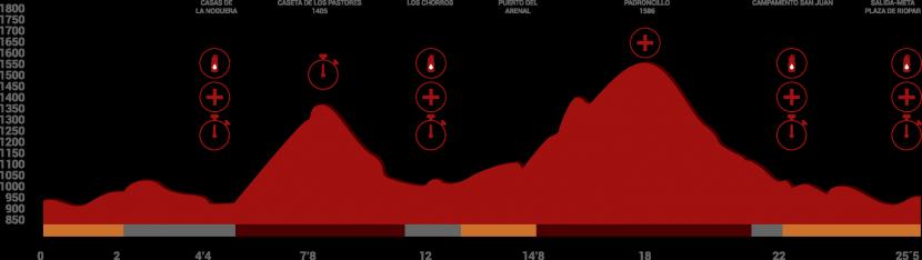 desafio-calar-del-rio-mundo-pruebas-grafica-25km